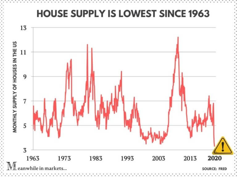 A New Housing Bubble for Y'All
